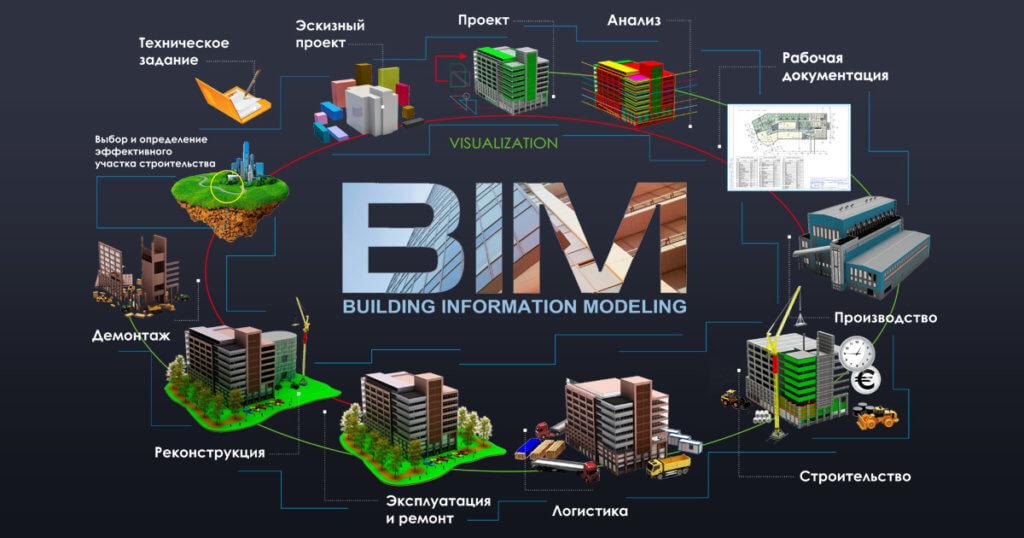 BIM технология